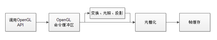 一个简单的OpenGL绘制流程图