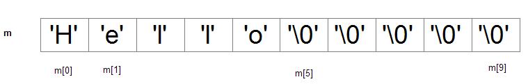 C语言字符串和字符串输入输出 2